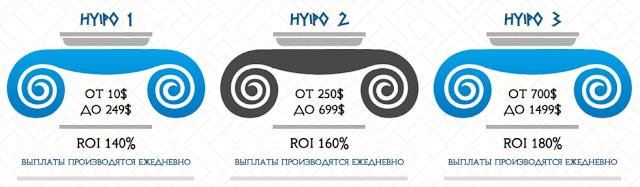 hyipocrates.com отзывы