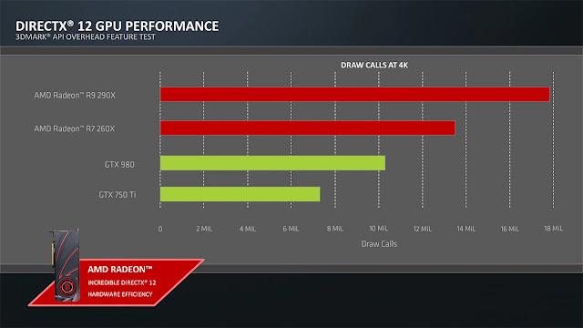 directx12 performance chart