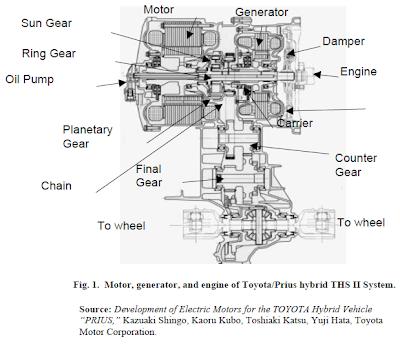 Prius Problems: TOYOTA Prius Motor Design and Manufacturing