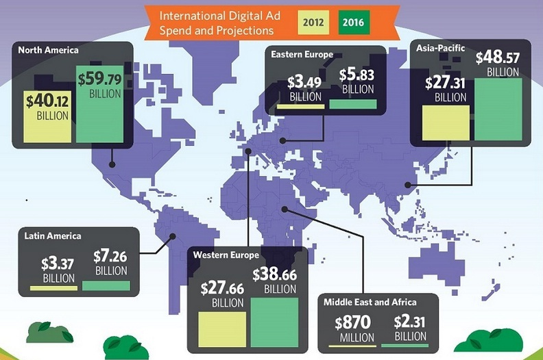 Navigating the Global Digital Ad Landscape - #infographic