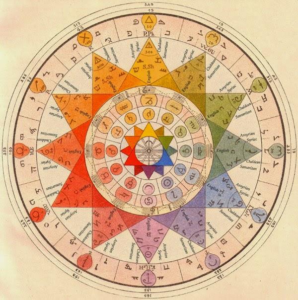 The Hedge Mason: The Archeometer & Alexandre Saint-Yves  |Ancient Sacred Geometry