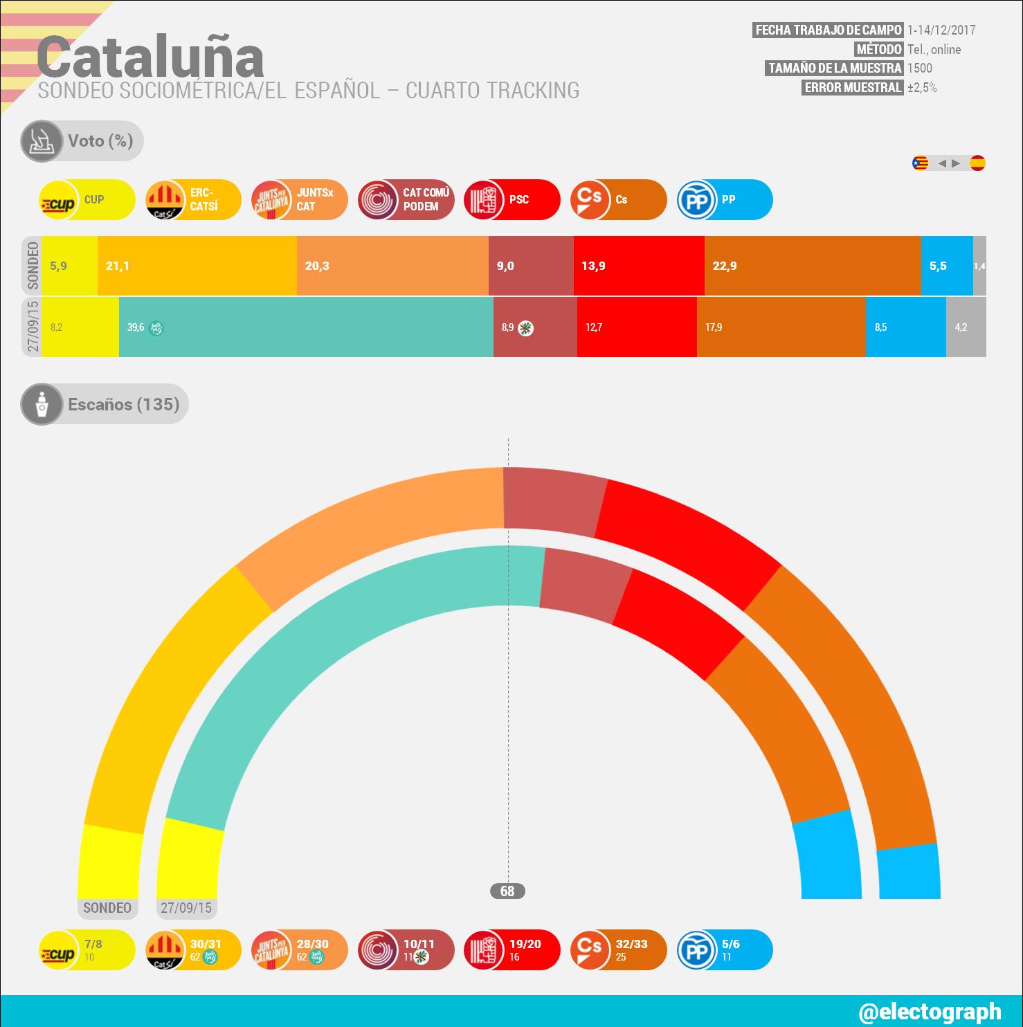 Encuestas para Cataluña - Página 2 CAT_171215_SocioMetrica