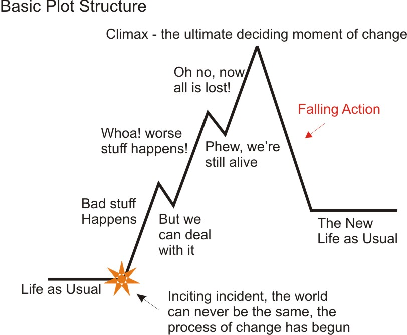 aloha young writers!: falling action plot diagram example simple