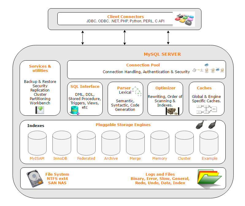 MYSQL DATABASE ARCHITECTURE PDF DOWNLOAD
