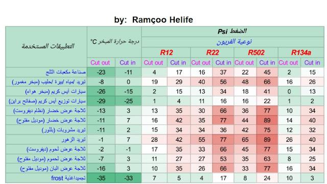 جدول لضبط حماية الضغط المنخفض حسب درجات الحرارة ونوعية الفريون