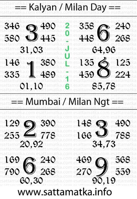 Today Satta Matka Kalyan Matka Daily Chart [20-July]