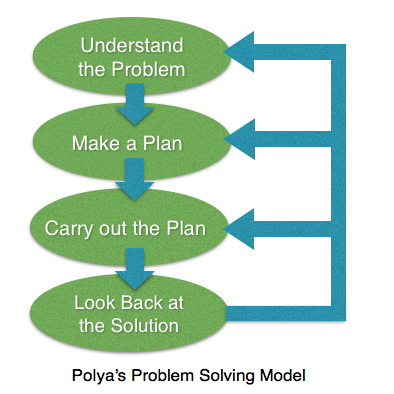 polyas four step problem solving method