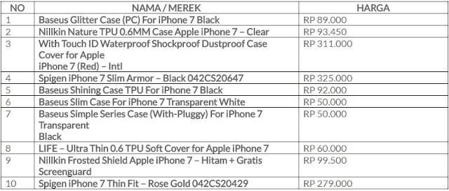 Spesifikasi dan Harga Casing iPhone 7