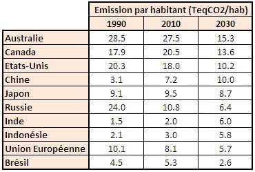 Emissions de CO2 par habitant passées et futures (prospective à 2030) dans les 10 pays les plus polluants du monde