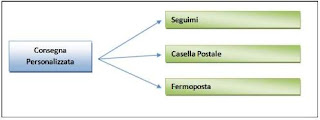 Poste Italiane Consegna Personalizzata