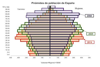 Pirámide poblacional España
