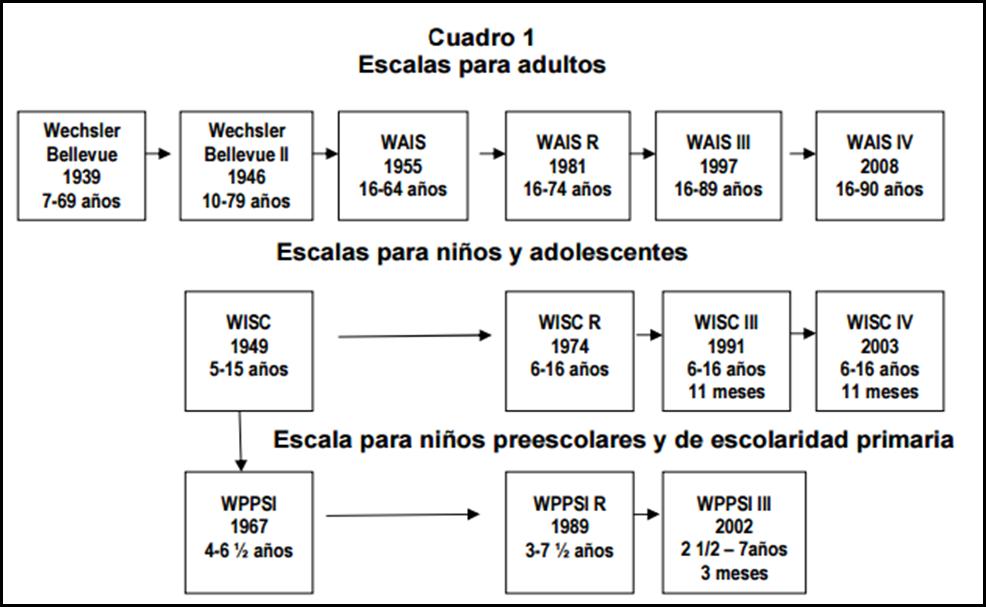 TÉCNICAS E INSTRUMENTOS DE RECOLECCIÓN DE DATOS: Test de