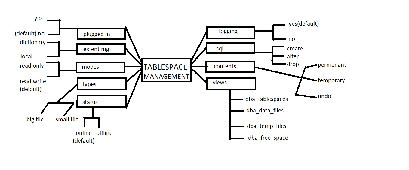 Oracle database default tablespace