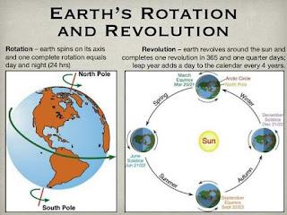 9 Pengaruh Rotasi dan Revolusi Bumi