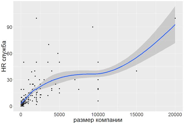 Препроцессинг данных: если часть переменной категориальная, часть числовая (с кодом в R)
