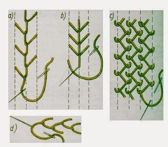 rodzaje haftow