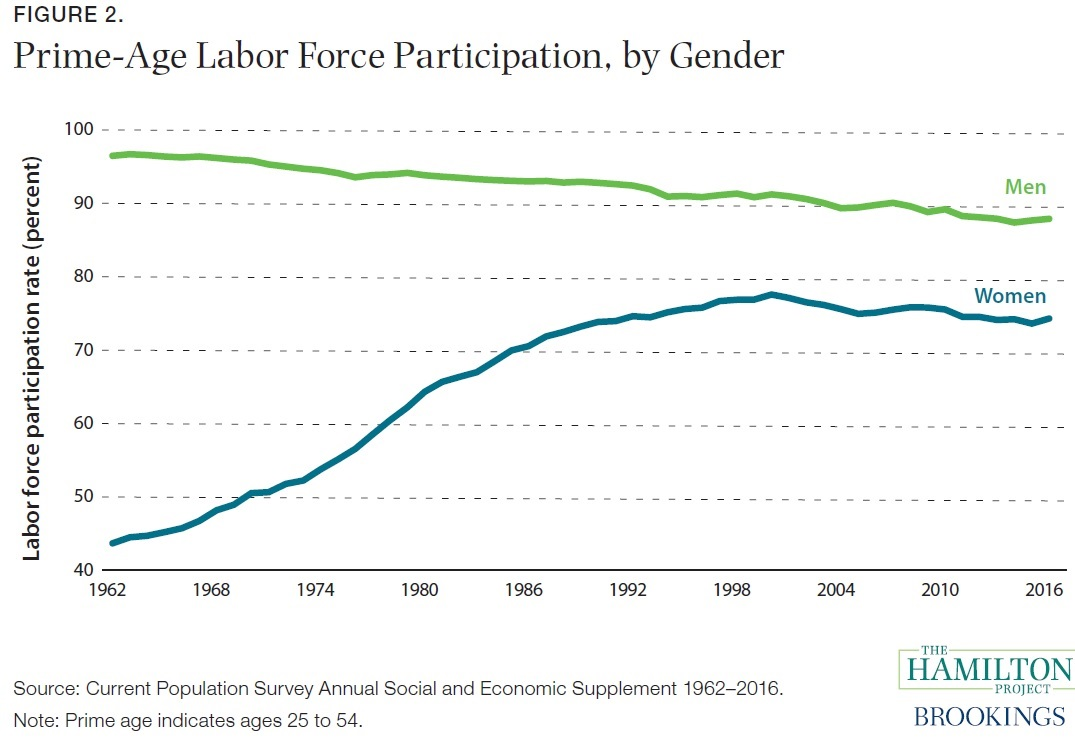 Women in the Workforce: What Changes Have We Made?