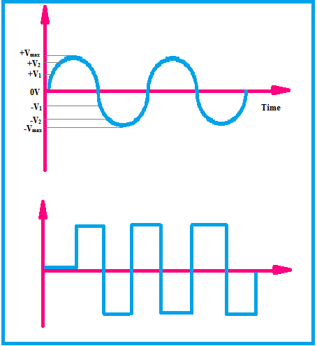 different types of AC waveforms
