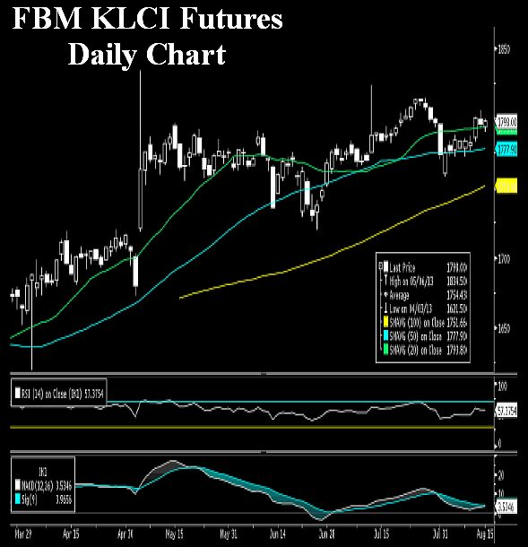 Bursa forex