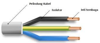 Memahami warna kabel