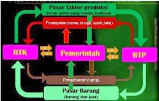 Gambar arus diagram perekonomian tiga sektor