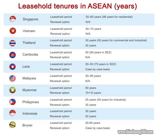 Thời gian cho thuê đất các đặc khu kinh tế các nước ASEAN