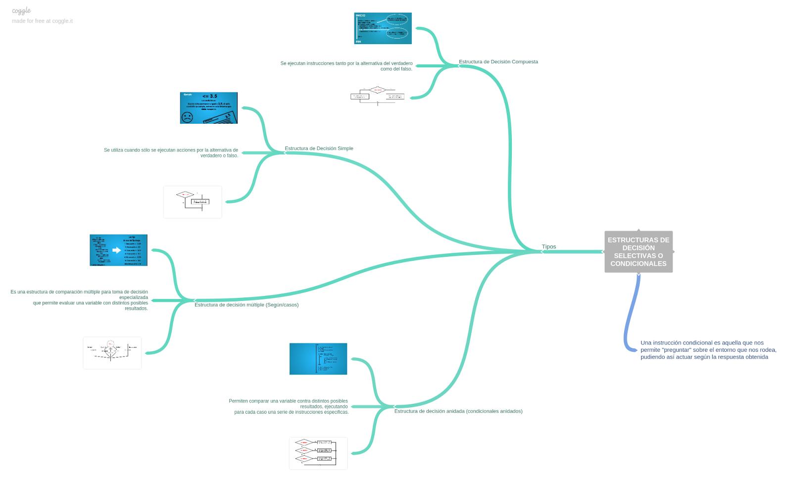 Estructura Alternativa O Condicional - 2021 idea e inspiración