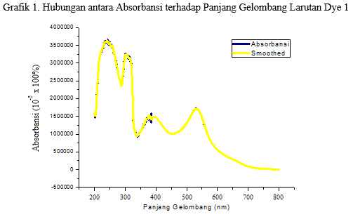 grafik absorbansi terhadap panjang gelombang pada larutan dye 1