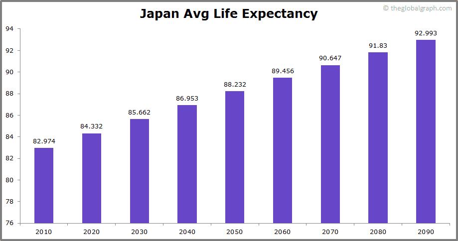 Japan  Avg Life Expectancy