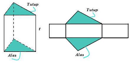 Dalam Matematika terdapat bahan seputar berdiri ruang Rumus Luas Permukaan dan Volume Prisma (Rumus Gampang)