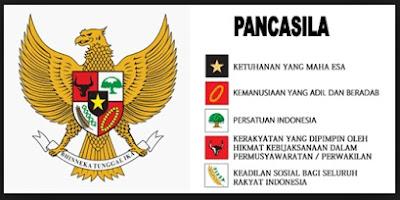 Butir-butir Pengamalan Pancasila Berdasarkan TAP MPR No. II/MPR/1978 dan TAP MPR No. I/MPR/2003