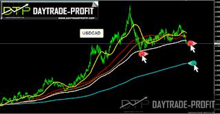 usd cad analysis