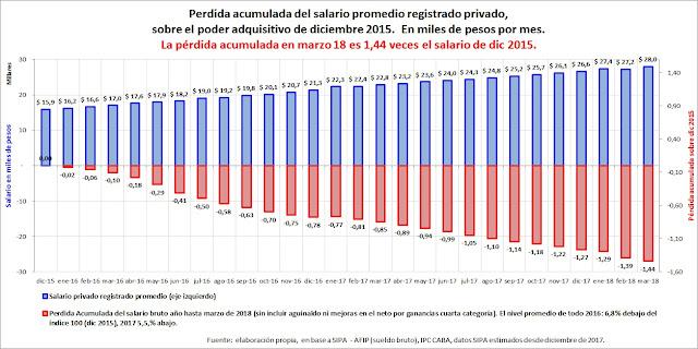 Pérdida acumulada de poder adquisitivo del salario medida en sueldos de 2015.