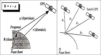 Pengenalan Sistem GPS (Global Positioning System)