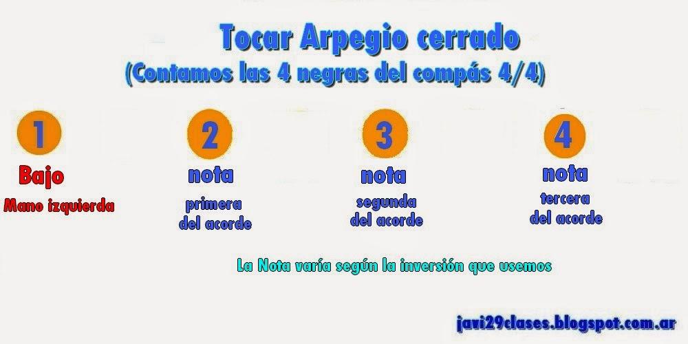 gráfico de Arpegio cerrado en negras en piano