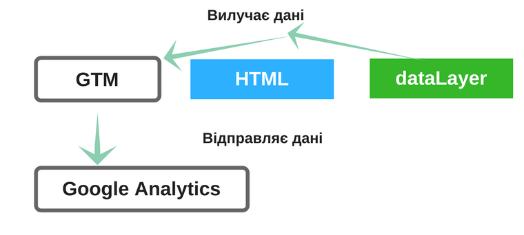 Google_tags_manager