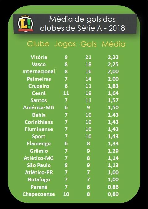 Vitória tem o melhor ataque da temporada entre clubes de Série A; veja ranking 2