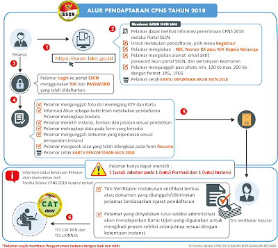 Hal Yang Harus Disiapkan Pelamar CPNS Tahun  Terbaru  Cara Daftar CPNS Tahun 2018 di SSCN BKN