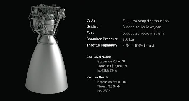 raptor engine,MARS Mission engine,space rocket engine,spaceX,rocket engine for MARS mission
