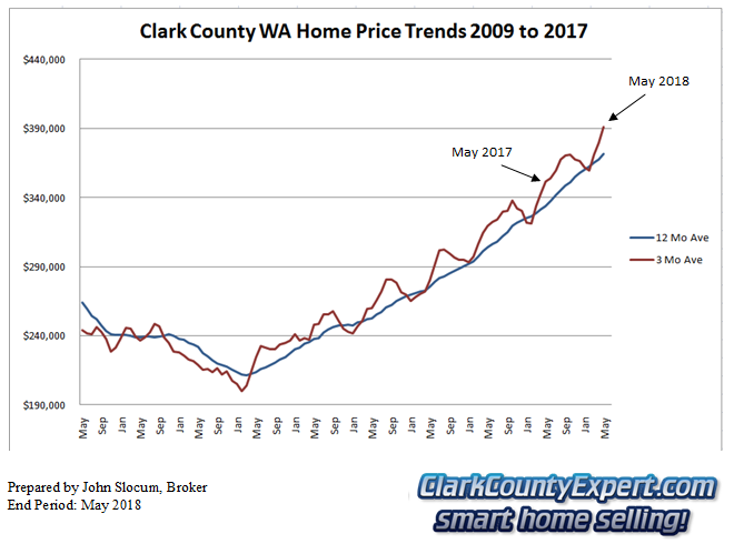 Clark County Home Sales May 2018- Average Sales Price Trends