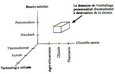 Un exemple de DAS