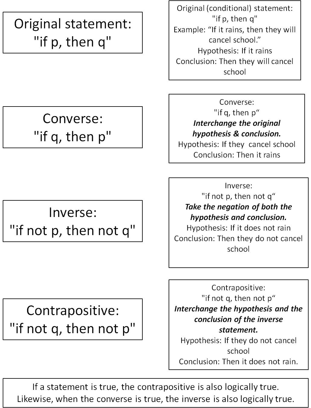 Contrapositive Worksheet