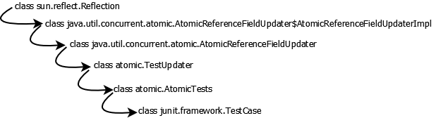 Atomic Field Updaters