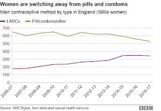 Estarão as mulheres a abandonar a pílula?