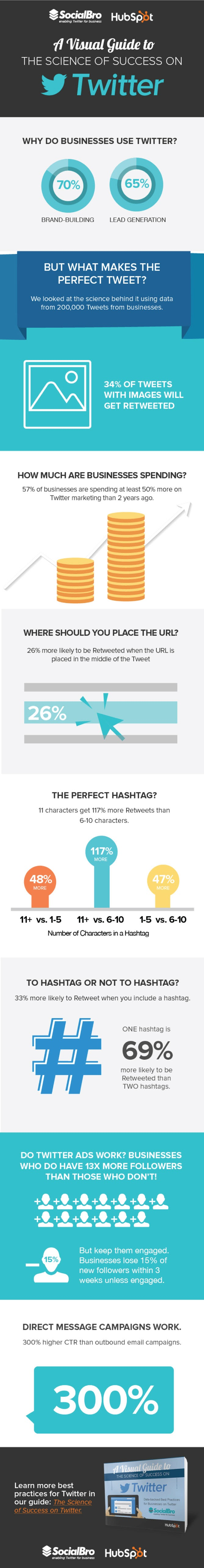 A Visual Guide to the Science of Twitter Success - #Infographic