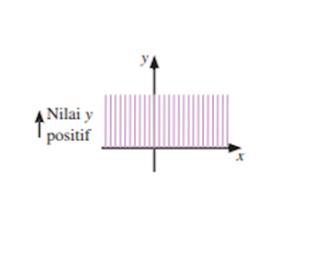 Grafik untuk y > 0