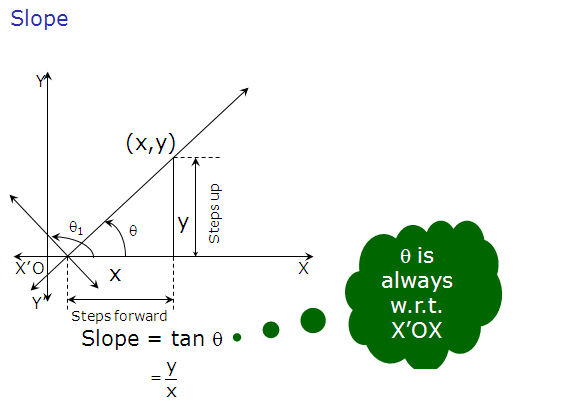 Slope of the line ,Angle between two lines,equation for perpendicular lines,parallel lines with solve example