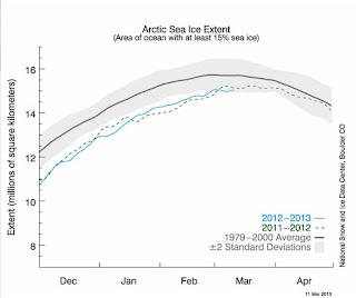 banquisa del ártico 2012-2013