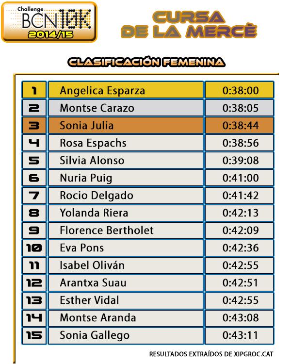 Clasificación Femenina Cursa de la Mercè 2014