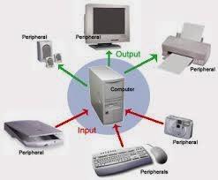 Perkembangan Peralatan Input Dan Output Komputer Imdi15